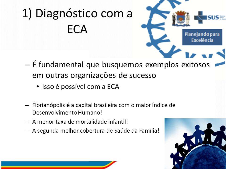 1) Diagnóstico com a ECA É fundamental que busquemos exemplos exitosos em outras organizações de sucesso.