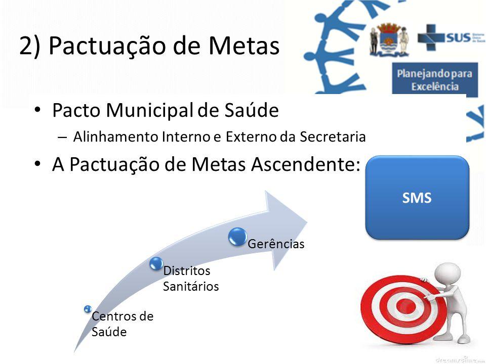 2) Pactuação de Metas Pacto Municipal de Saúde