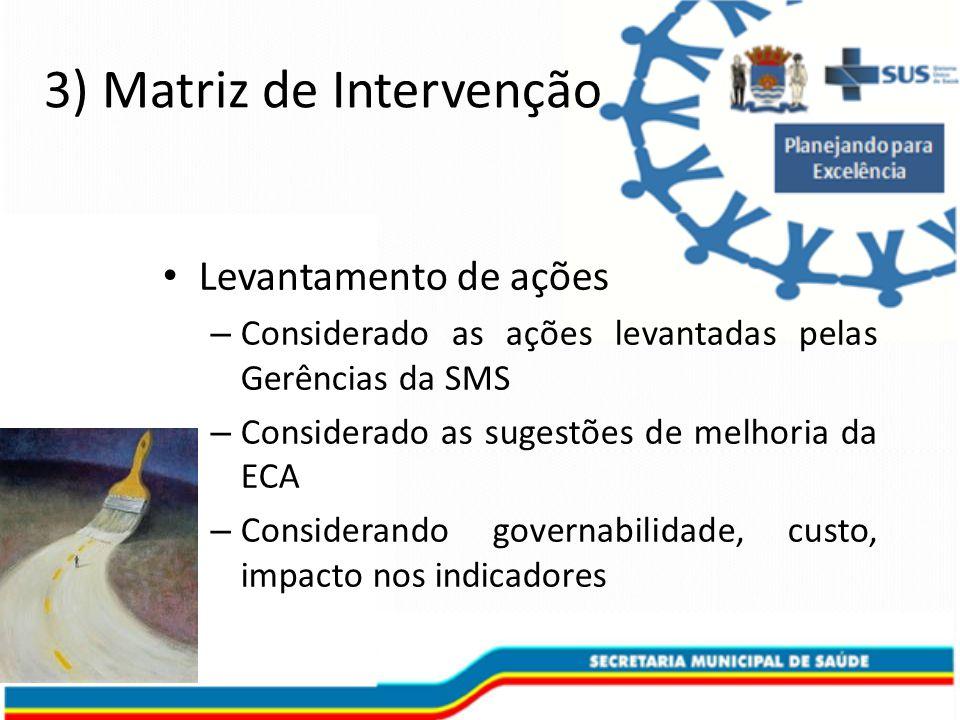 3) Matriz de Intervenção