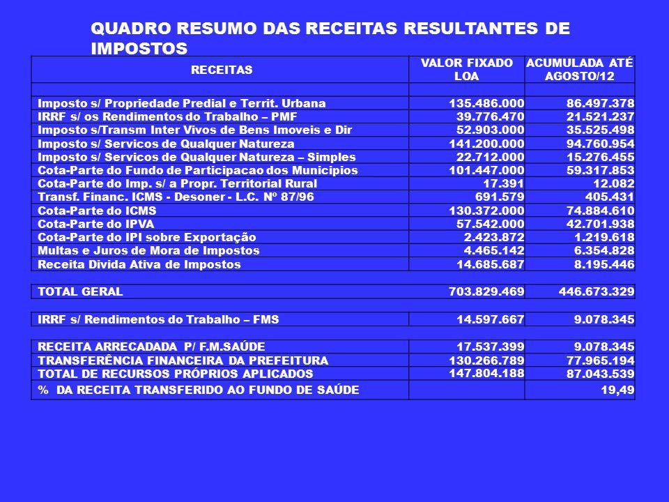 QUADRO RESUMO DAS RECEITAS RESULTANTES DE IMPOSTOS
