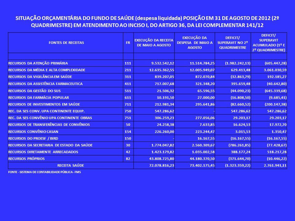 SITUAÇÃO ORÇAMENTÁRIA DO FUNDO DE SAÚDE (despesa liquidada) POSIÇÃO EM 31 DE AGOSTO DE 2012 (2º QUADRIMESTRE) EM ATENDIMENTO AO INCISO I, DO ARTIGO 36, DA LEI COMPLEMENTAR 141/12