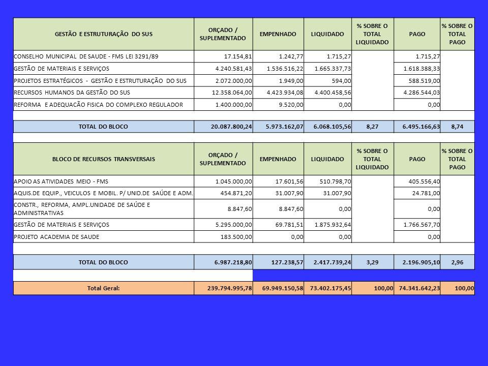GESTÃO E ESTRUTURAÇÃO DO SUS ORÇADO / SUPLEMENTADO EMPENHADO LIQUIDADO