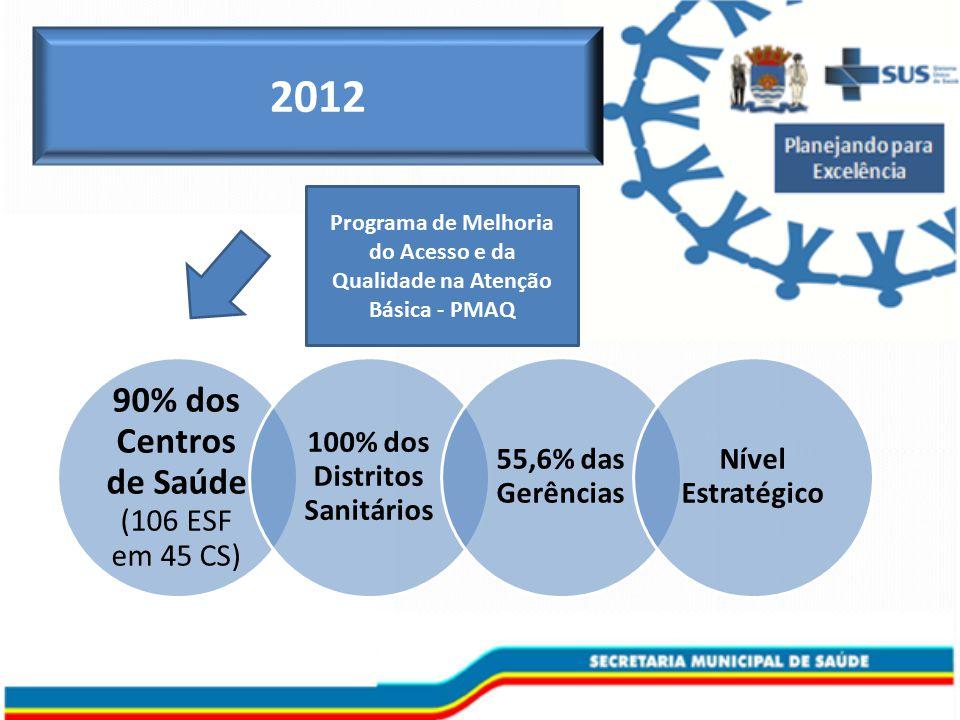 Programa de Melhoria do Acesso e da Qualidade na Atenção Básica - PMAQ