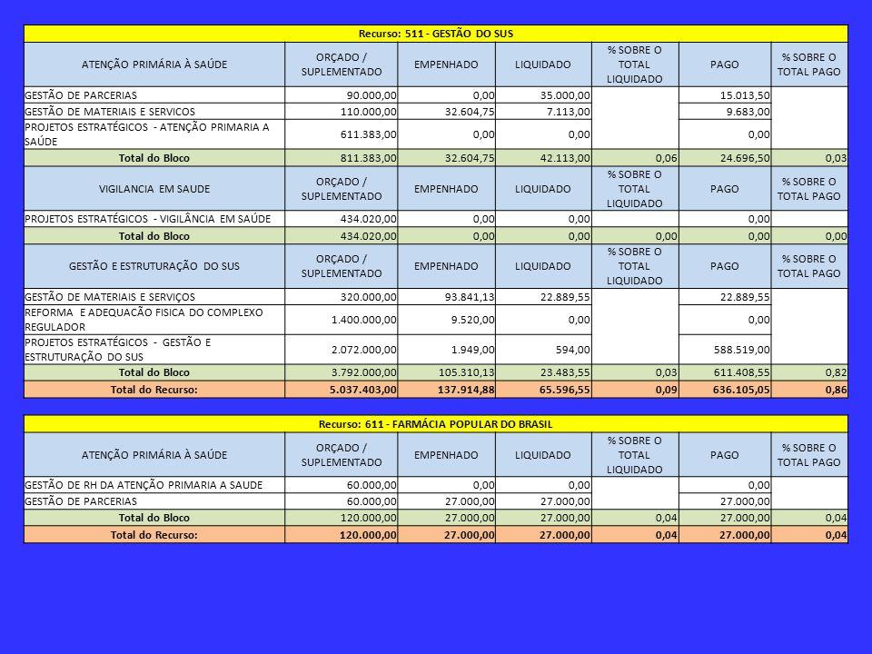 Recurso: 511 - GESTÃO DO SUS Recurso: 611 - FARMÁCIA POPULAR DO BRASIL