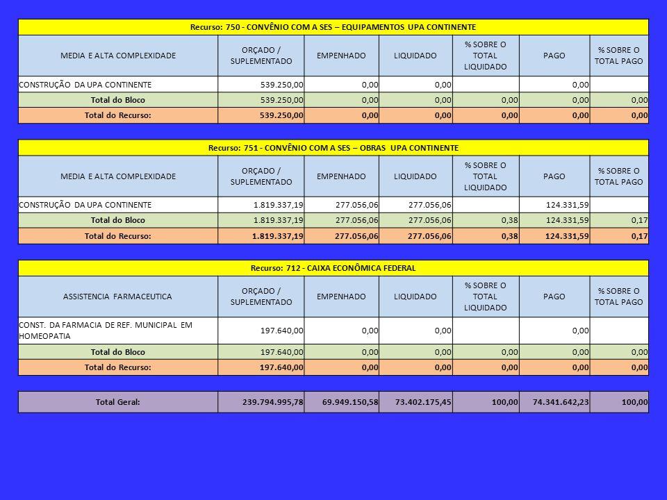 Recurso: 750 - CONVÊNIO COM A SES – EQUIPAMENTOS UPA CONTINENTE