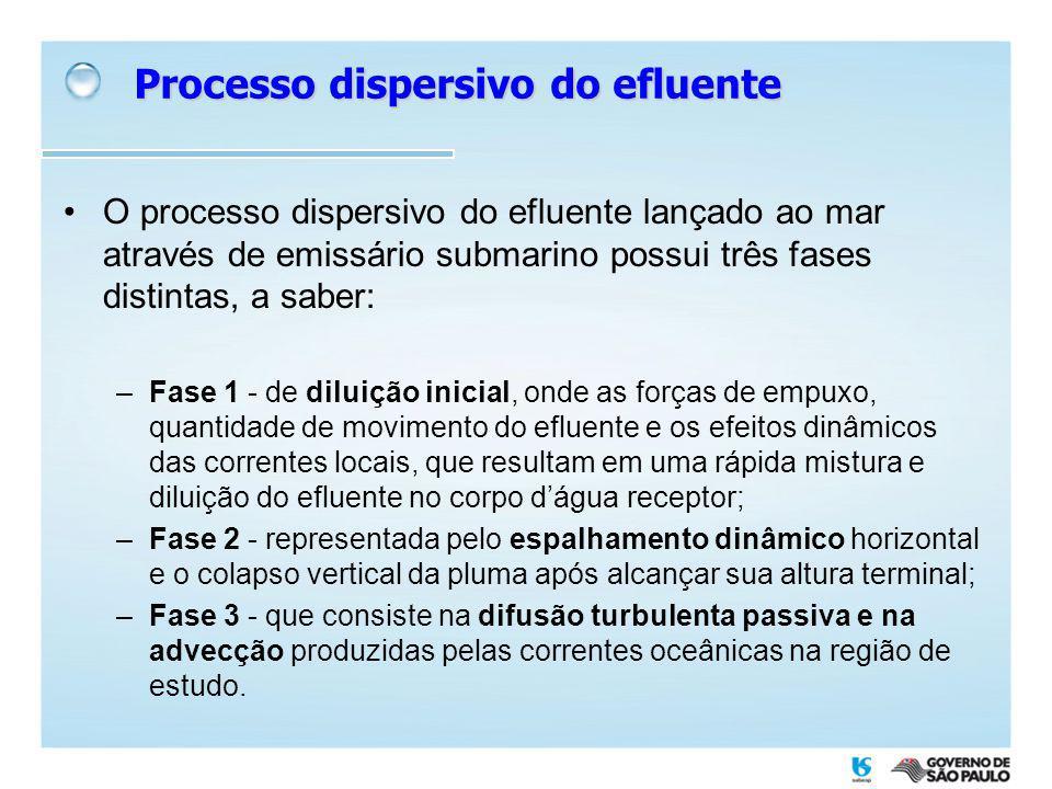 Processo dispersivo do efluente