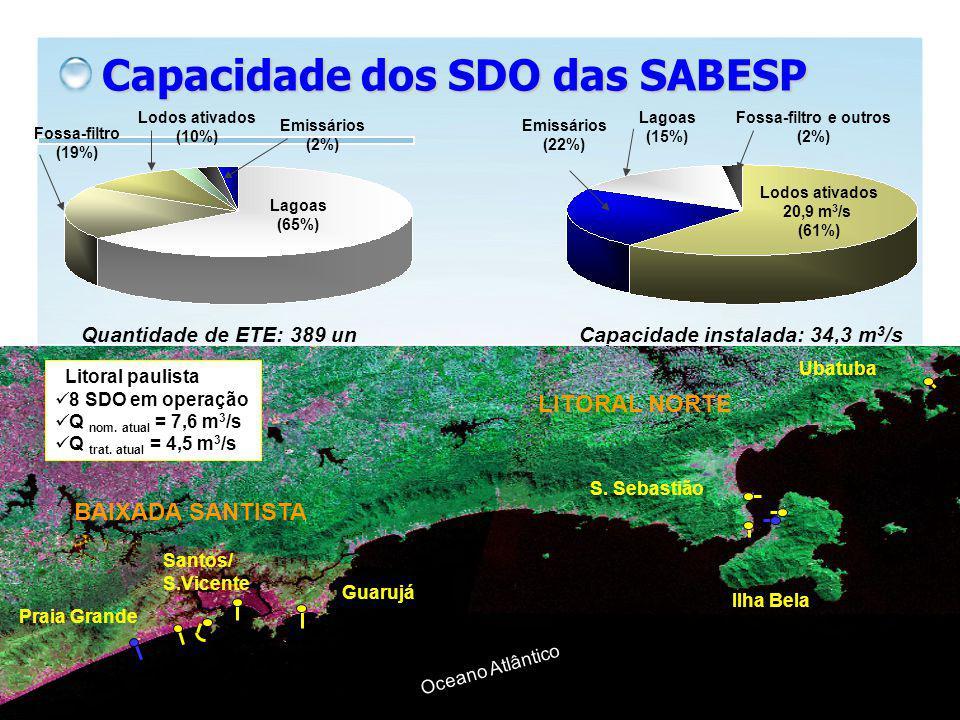 Capacidade dos SDO das SABESP