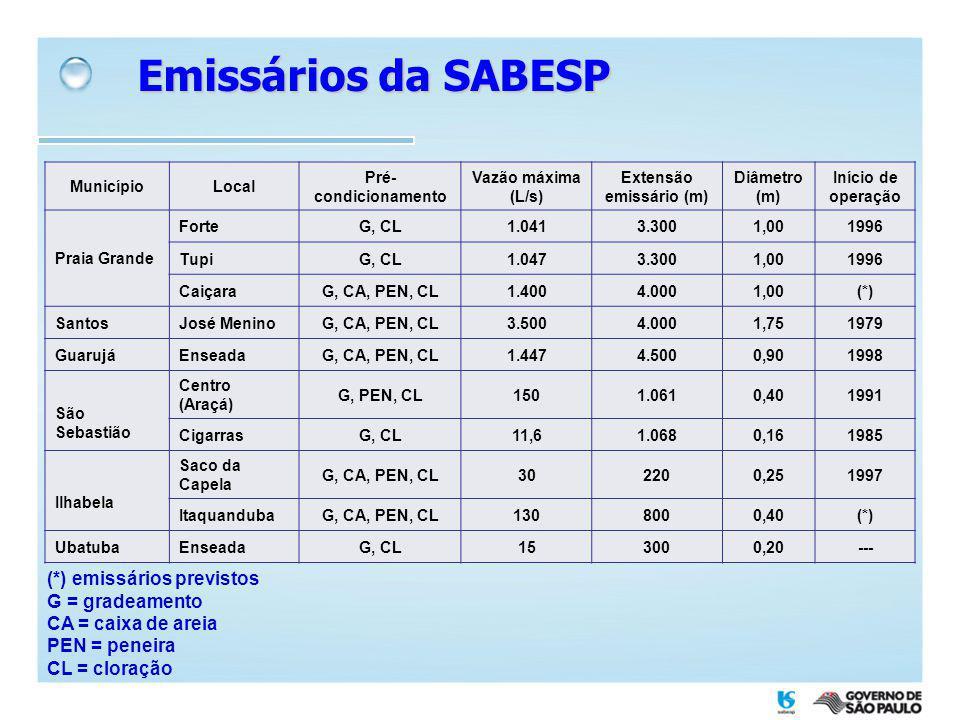 Extensão emissário (m)