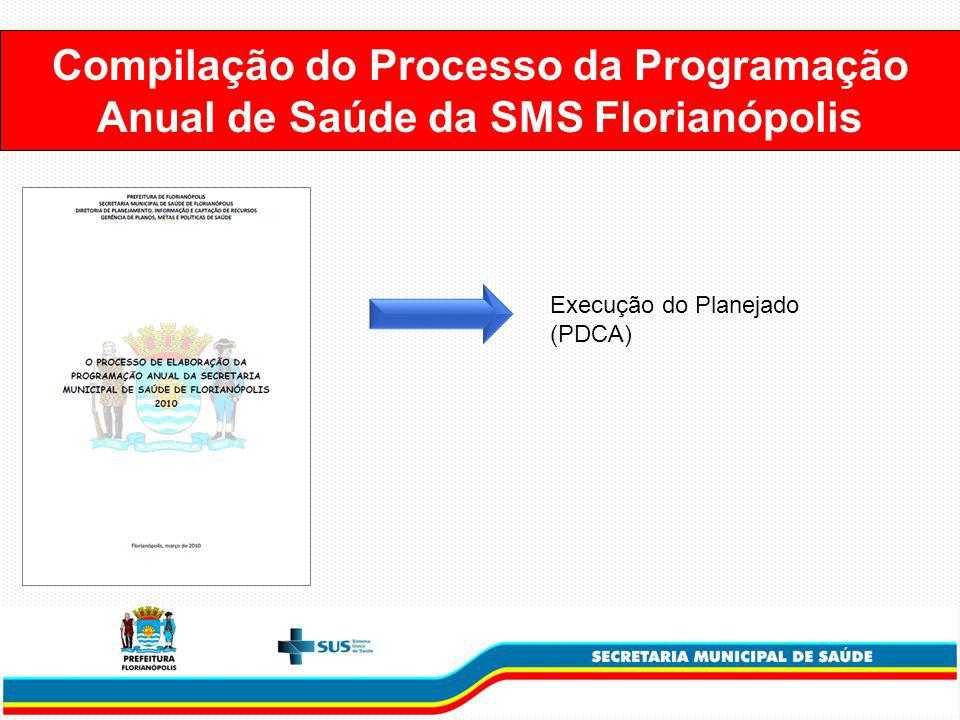 Compilação do Processo da Programação Anual de Saúde da SMS Florianópolis