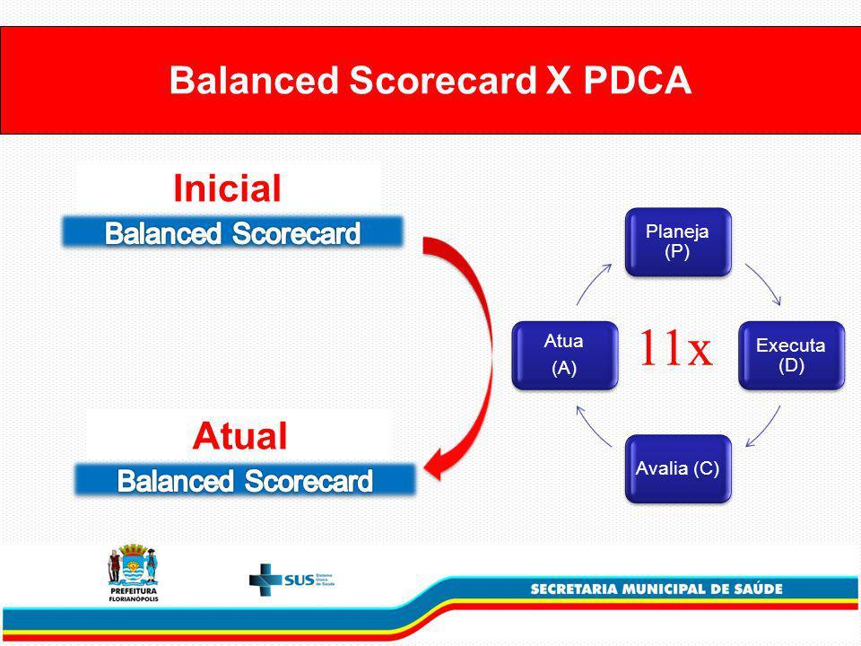 Balanced Scorecard X PDCA