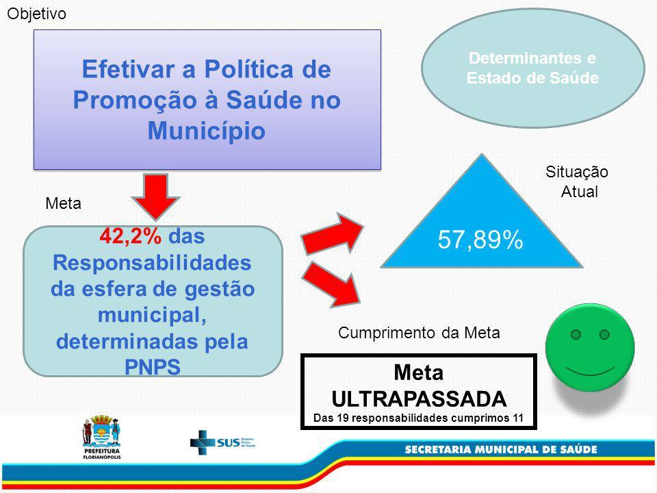 Efetivar a Política de Promoção à Saúde no Município
