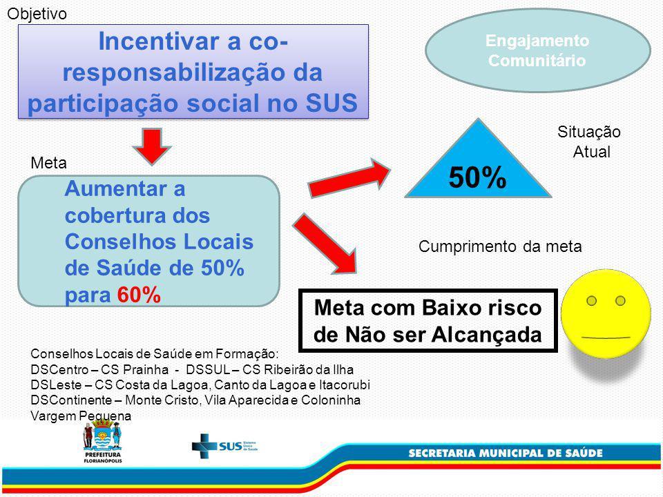 50% Incentivar a co-responsabilização da participação social no SUS