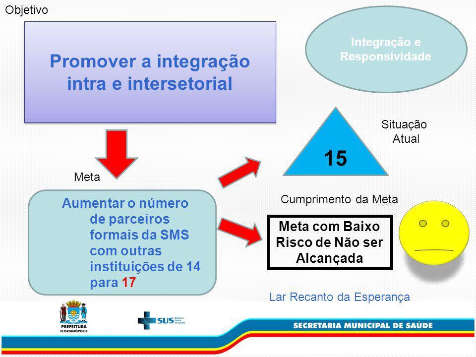 15 Promover a integração intra e intersetorial
