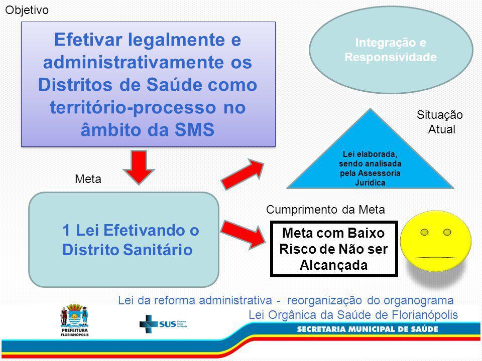 Objetivo Integração e Responsividade. Efetivar legalmente e administrativamente os Distritos de Saúde como território-processo no âmbito da SMS.