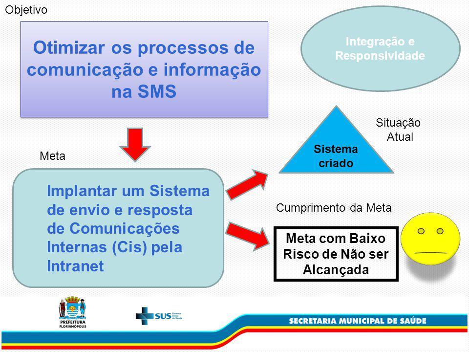 Otimizar os processos de comunicação e informação na SMS