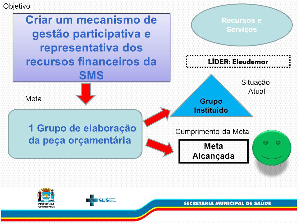 Objetivo Recursos e Serviços. Criar um mecanismo de gestão participativa e representativa dos recursos financeiros da SMS.
