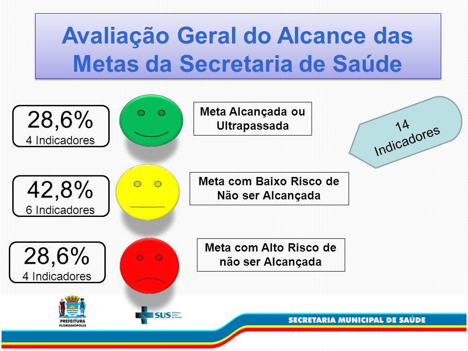 Avaliação Geral do Alcance das Metas da Secretaria de Saúde