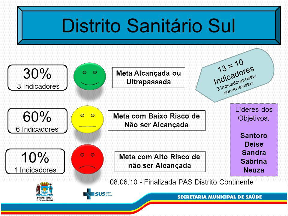Distrito Sanitário Sul