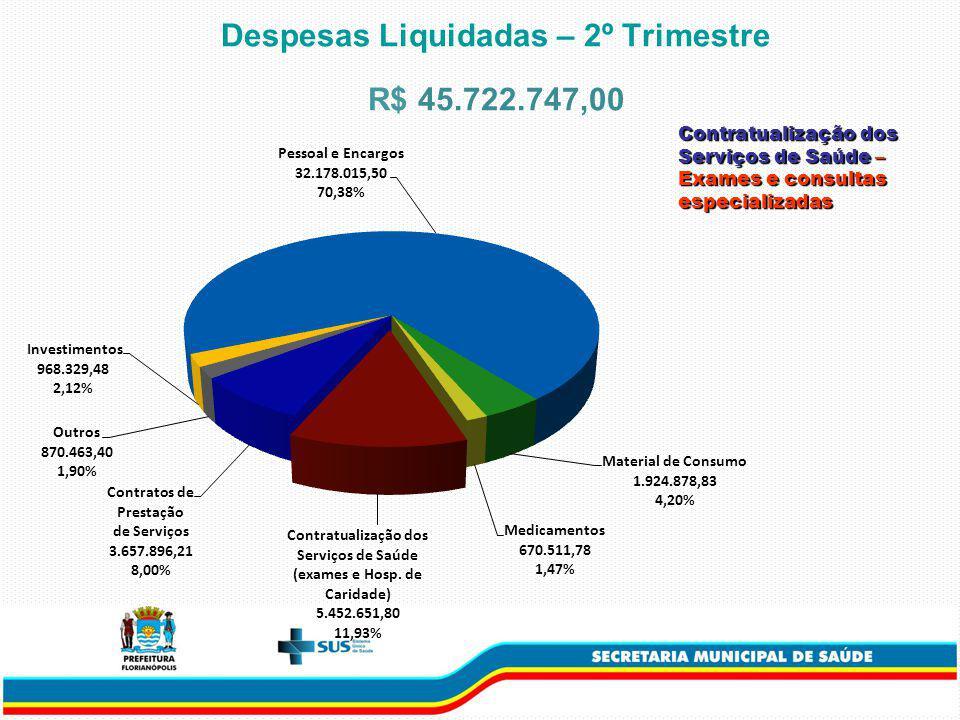 Despesas Liquidadas – 2º Trimestre R$ 45.722.747,00