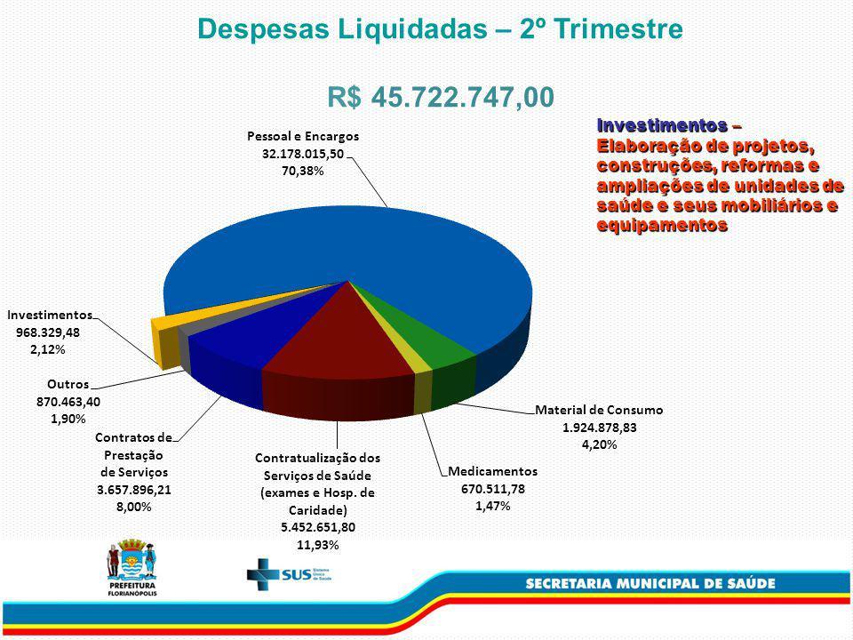 Despesas Liquidadas – 2º Trimestre