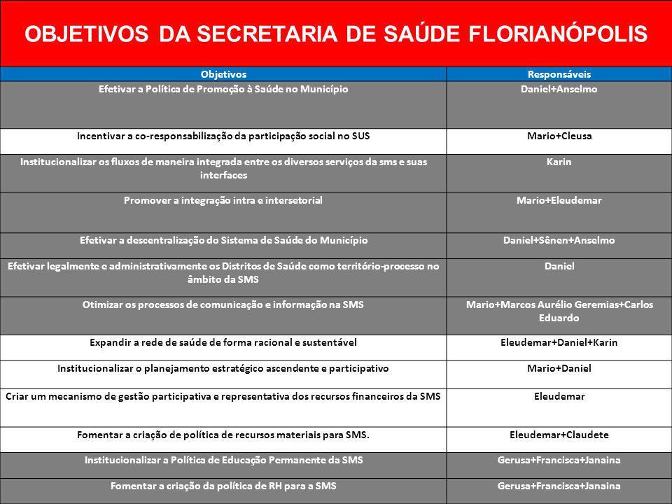 OBJETIVOS DA SECRETARIA DE SAÚDE FLORIANÓPOLIS