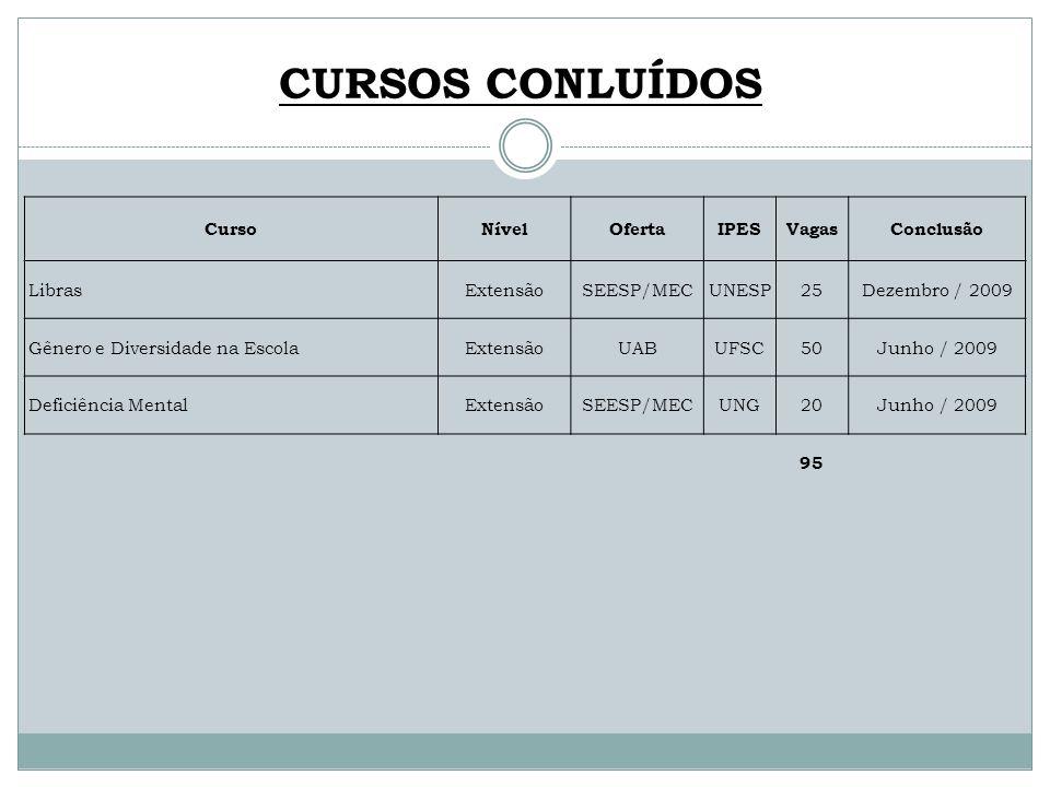 CURSOS CONLUÍDOS Curso Nível Oferta IPES Vagas Conclusão Libras