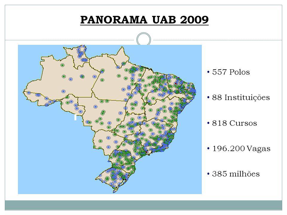 PANORAMA UAB 2009 557 Polos 88 Instituições 818 Cursos 196.200 Vagas
