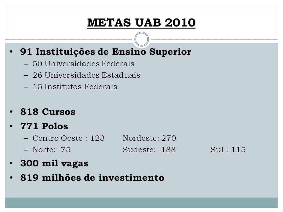 METAS UAB 2010 91 Instituições de Ensino Superior 818 Cursos 771 Polos