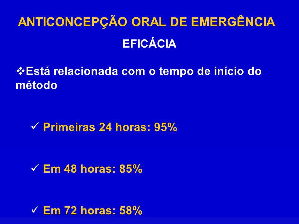 ANTICONCEPÇÃO ORAL DE EMERGÊNCIA