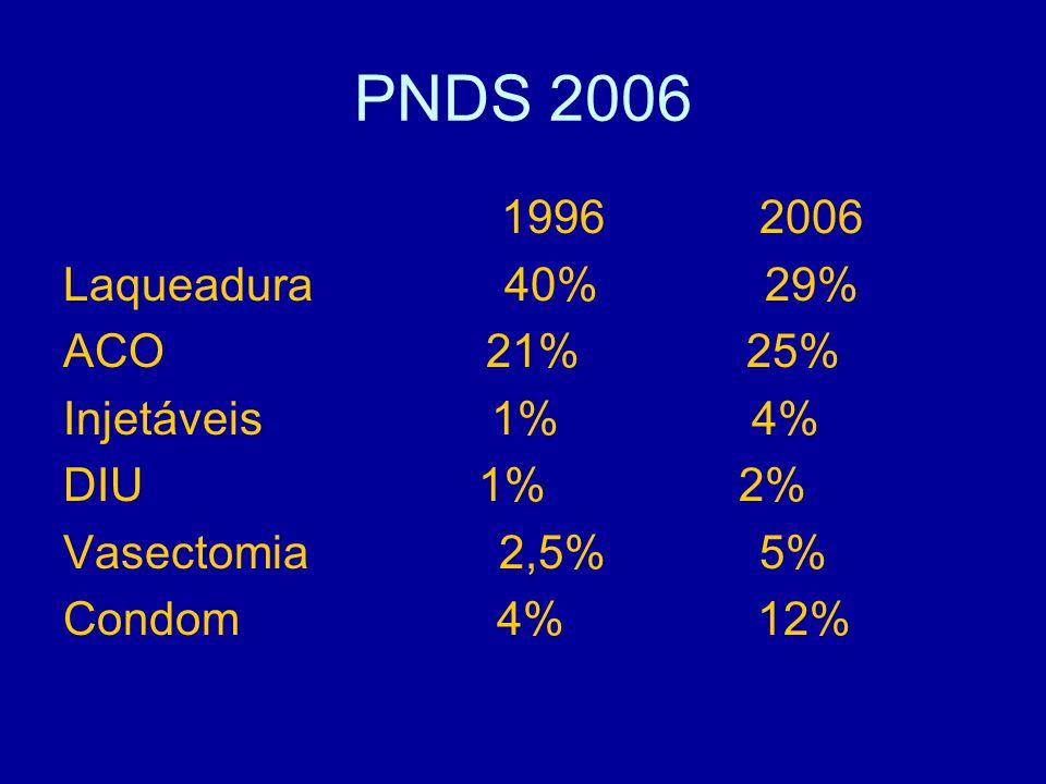 PNDS 2006 1996 2006 Laqueadura 40% 29% ACO 21% 25% Injetáveis 1% 4%