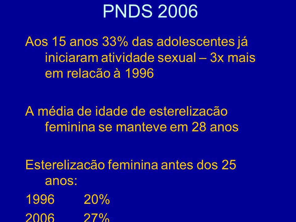 PNDS 2006 Aos 15 anos 33% das adolescentes já iniciaram atividade sexual – 3x mais em relacão à 1996.