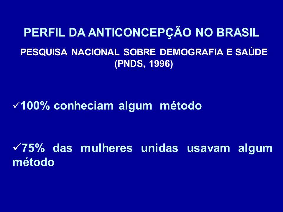 PERFIL DA ANTICONCEPÇÃO NO BRASIL