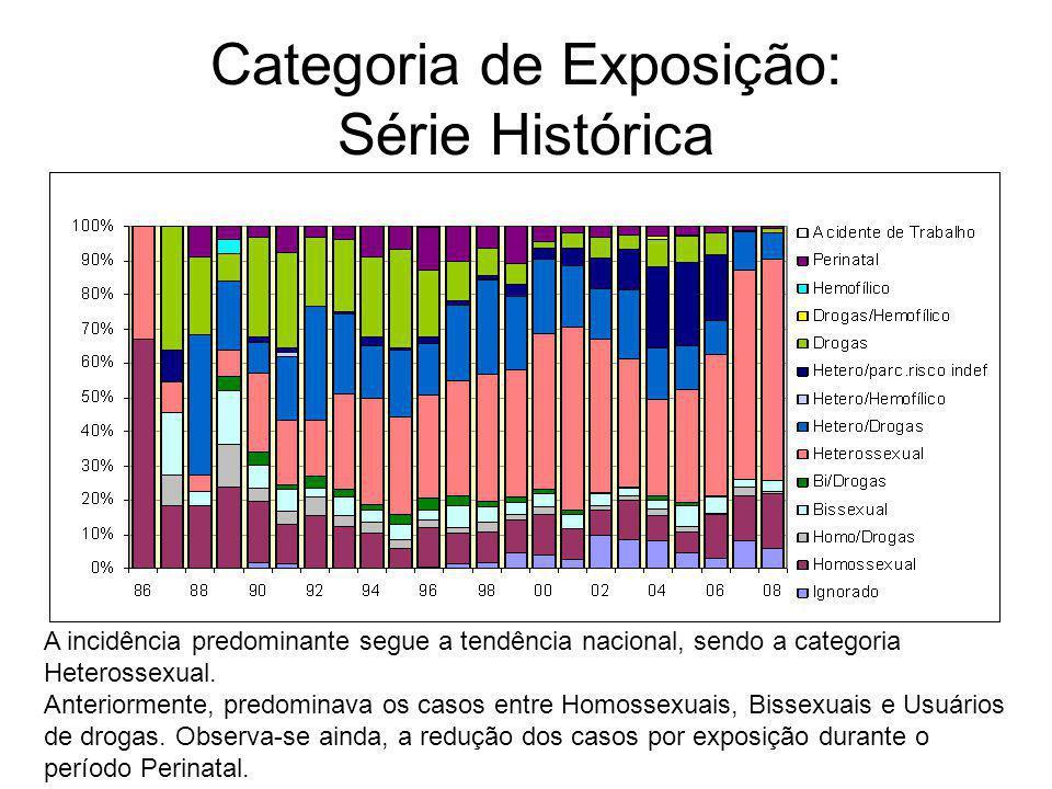 Categoria de Exposição: Série Histórica