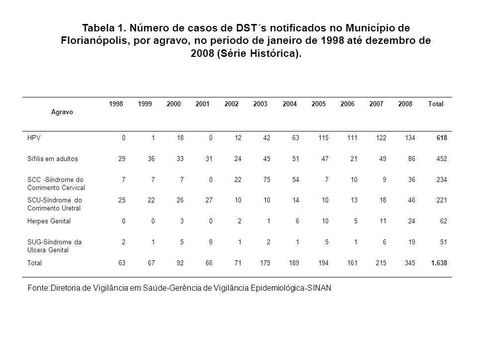 Tabela 1. Número de casos de DST´s notificados no Município de Florianópolis, por agravo, no período de janeiro de 1998 até dezembro de 2008 (Série Histórica).