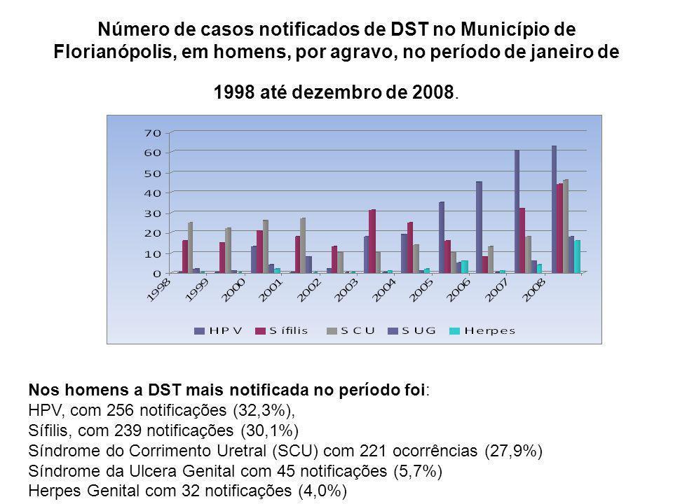 Número de casos notificados de DST no Município de Florianópolis, em homens, por agravo, no período de janeiro de 1998 até dezembro de 2008.