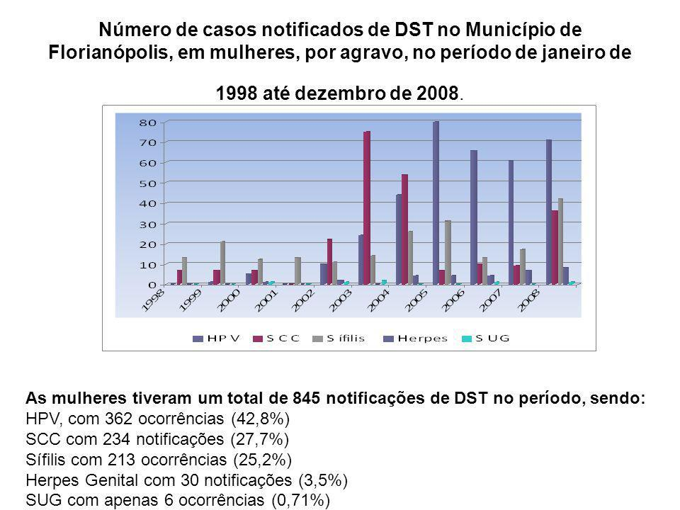Número de casos notificados de DST no Município de Florianópolis, em mulheres, por agravo, no período de janeiro de 1998 até dezembro de 2008.