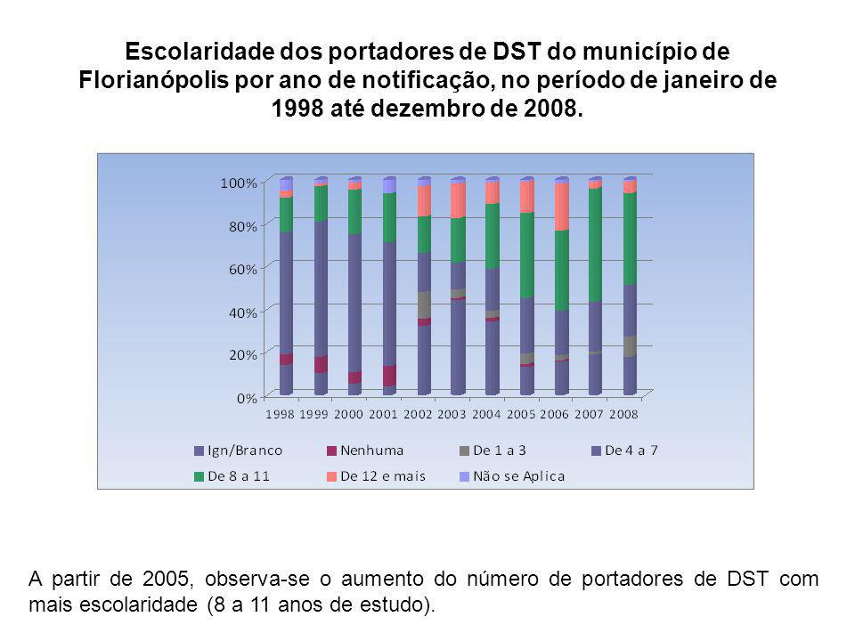 Escolaridade dos portadores de DST do município de Florianópolis por ano de notificação, no período de janeiro de 1998 até dezembro de 2008.