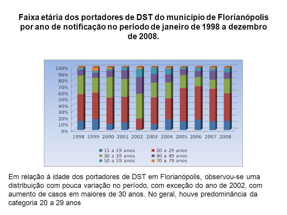 Faixa etária dos portadores de DST do município de Florianópolis por ano de notificação no período de janeiro de 1998 a dezembro de 2008.
