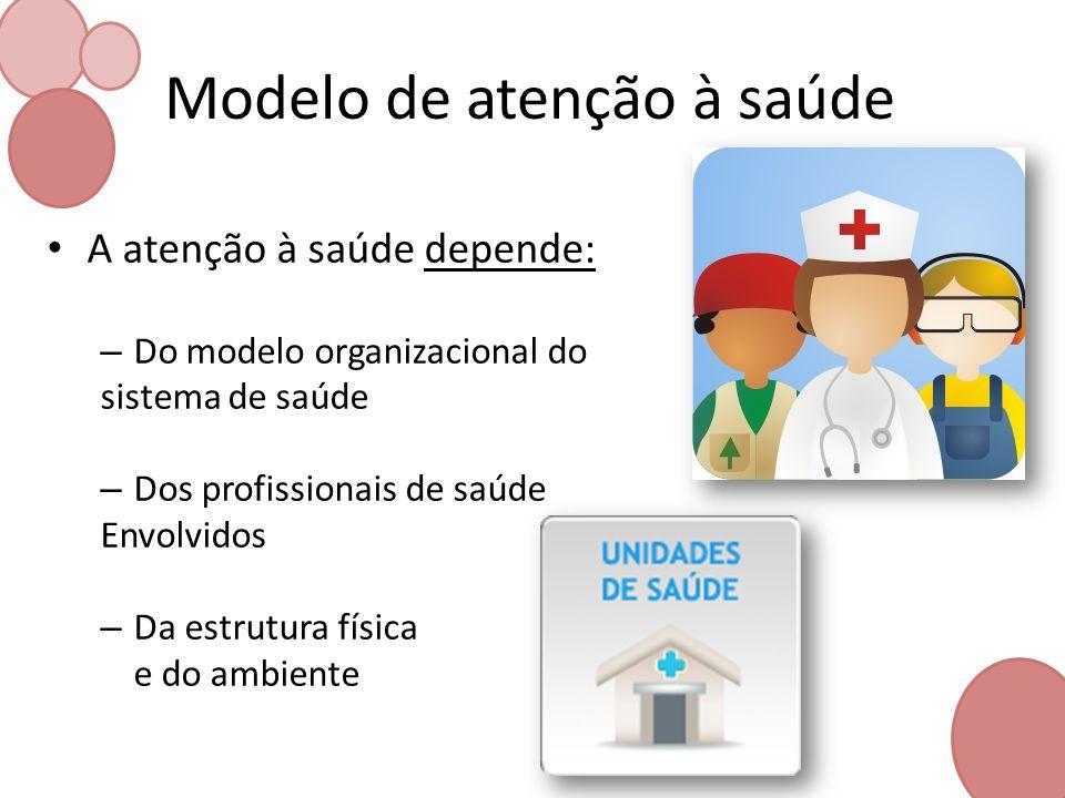 Modelo de atenção à saúde