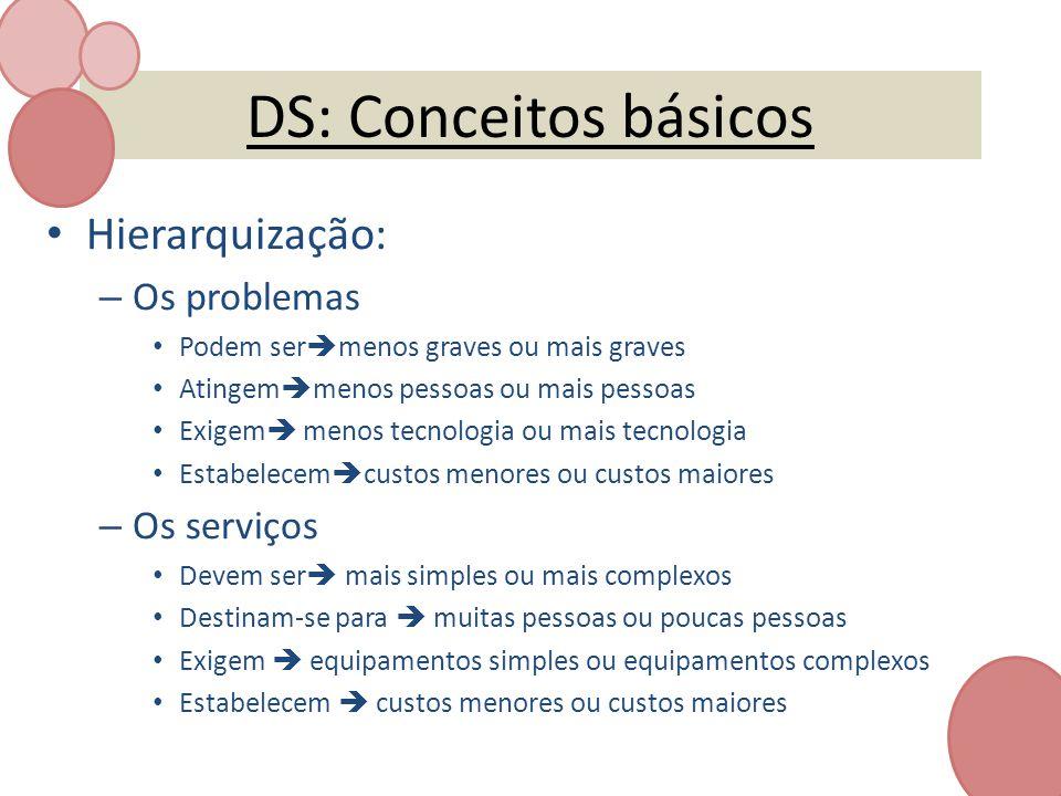 DS: Conceitos básicos Hierarquização: Os problemas Os serviços
