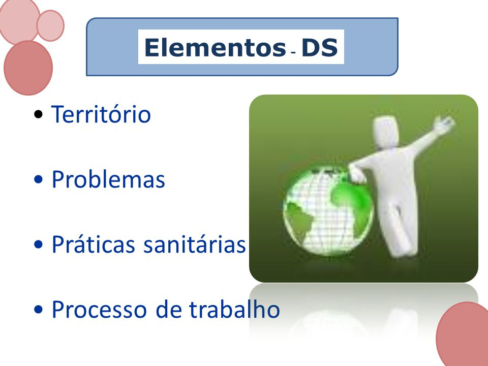 • Território • Problemas • Práticas sanitárias • Processo de trabalho