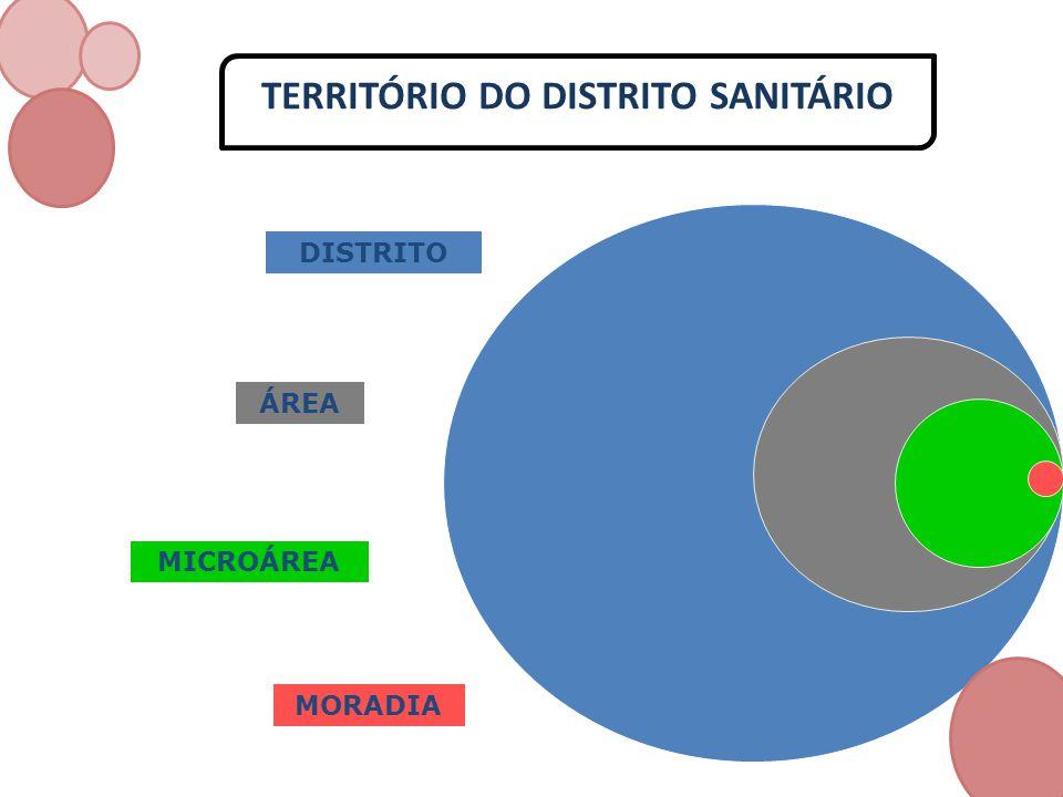 TERRITÓRIO DO DISTRITO SANITÁRIO