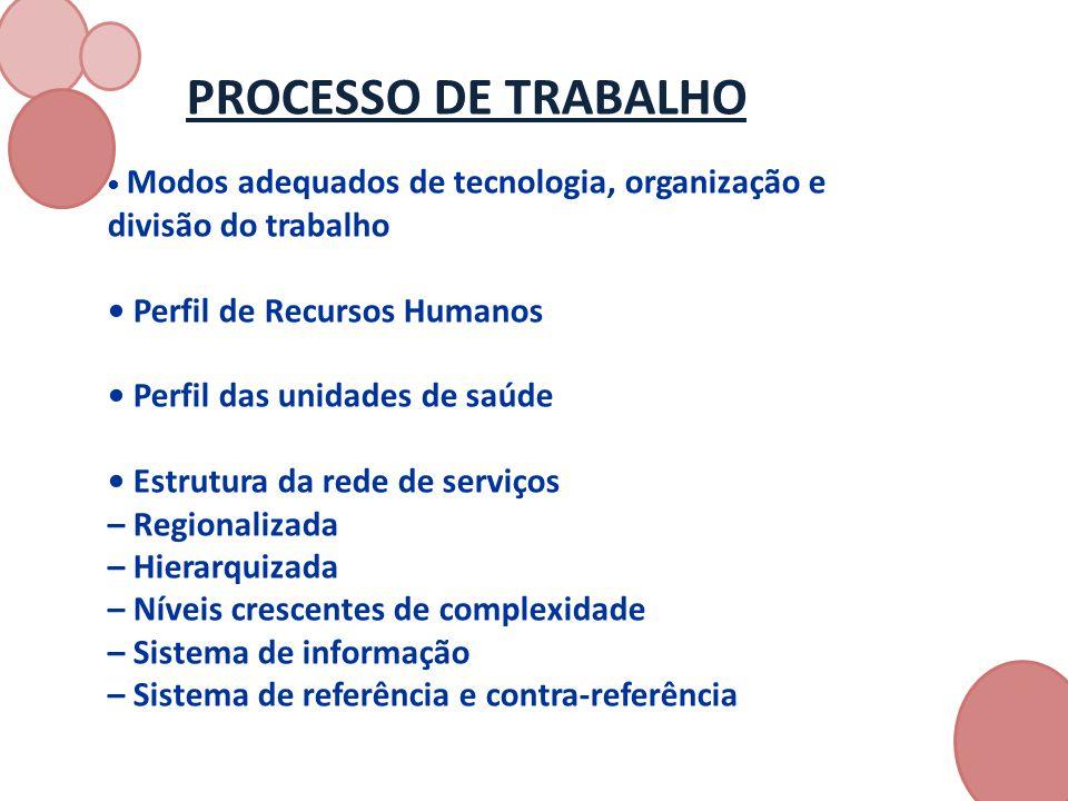 • Perfil de Recursos Humanos • Perfil das unidades de saúde