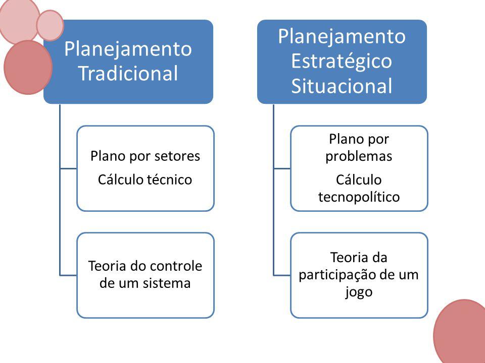 Planejamento Tradicional Plano por setores Cálculo técnico