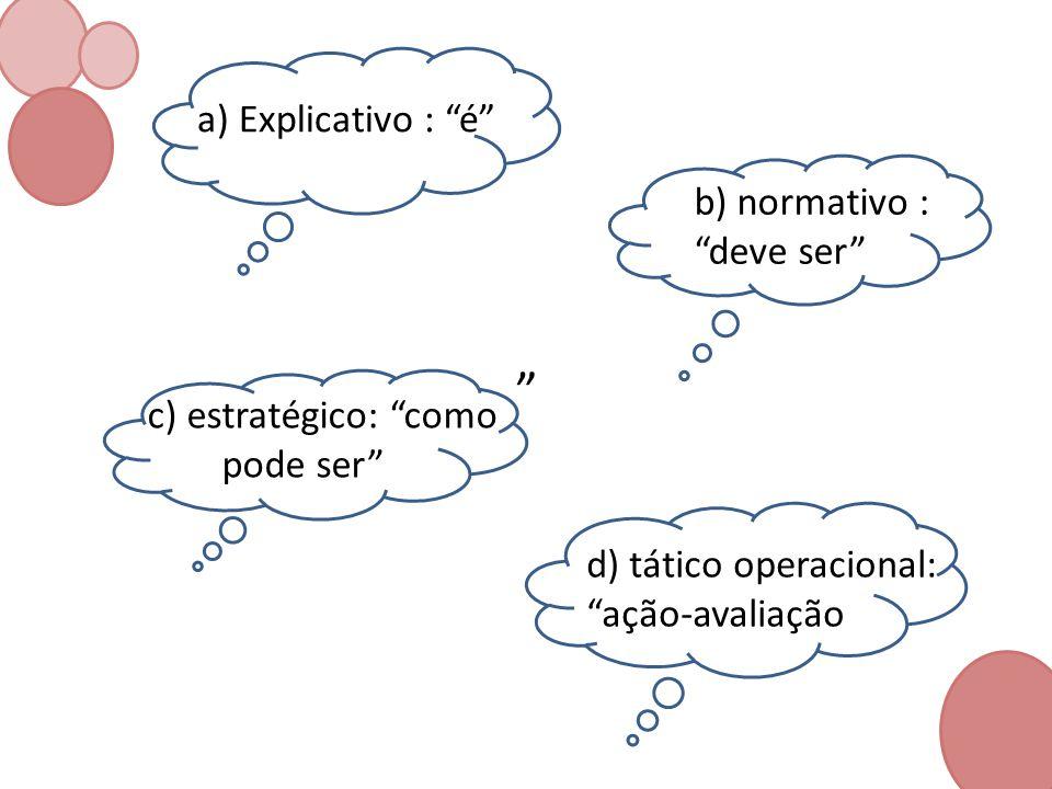 a) Explicativo : é b) normativo : deve ser c) estratégico: como