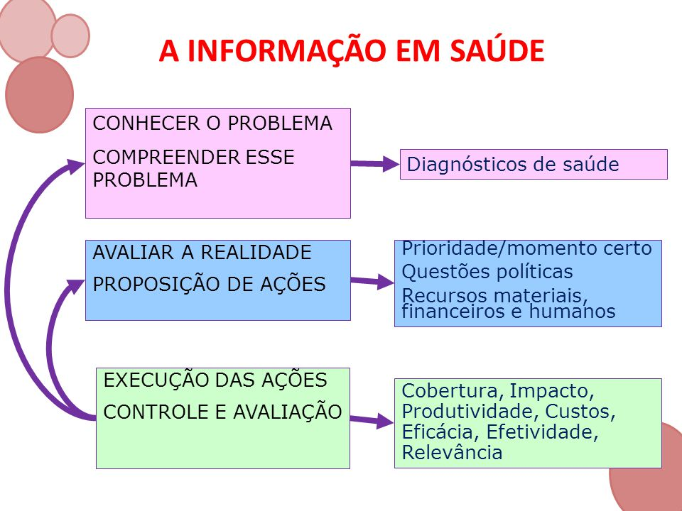 A INFORMAÇÃO EM SAÚDE Diagnósticos de saúde CONHECER O PROBLEMA