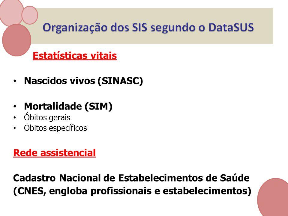 Organização dos SIS segundo o DataSUS