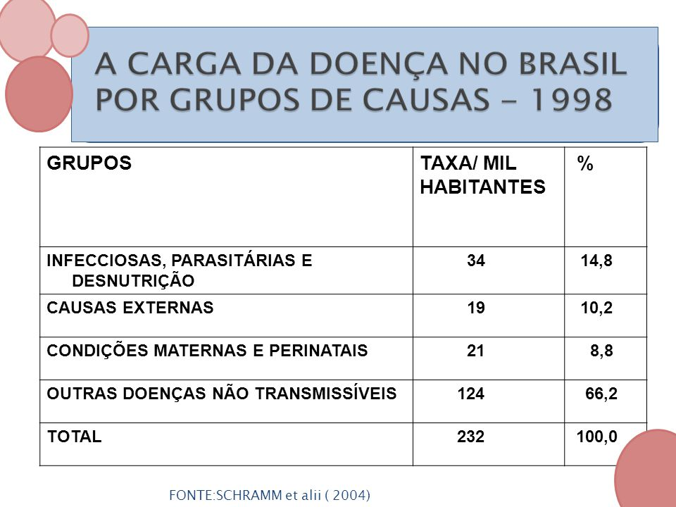 GRUPOS TAXA/ MIL HABITANTES % INFECCIOSAS, PARASITÁRIAS E DESNUTRIÇÃO