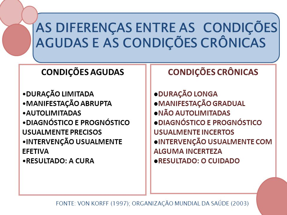 AS DIFERENÇAS ENTRE AS CONDIÇÕES AGUDAS E AS CONDIÇÕES CRÔNICAS