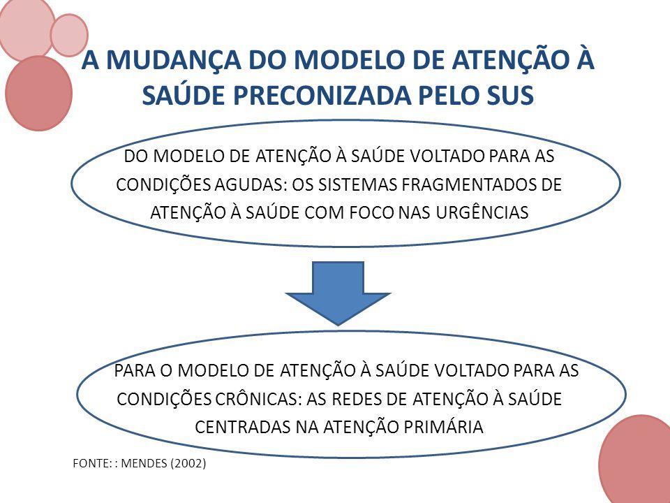 A MUDANÇA DO MODELO DE ATENÇÃO À SAÚDE PRECONIZADA PELO SUS